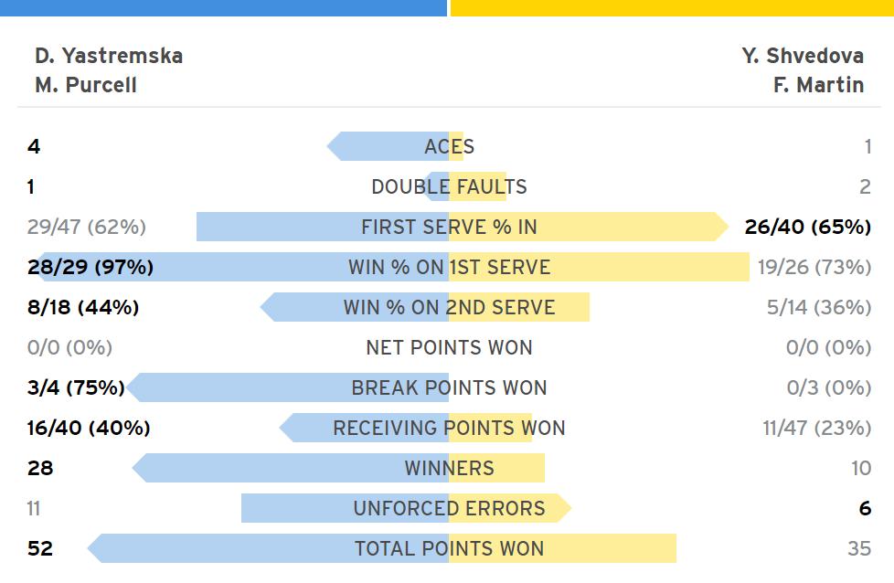Статистика четвертьфинала US Open в миксте