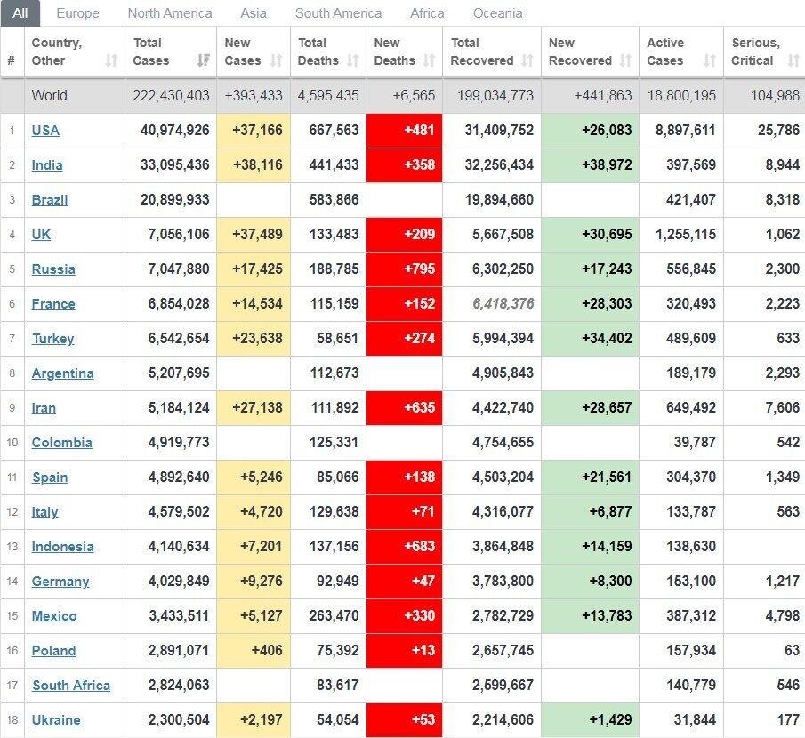Рейтинг країн за кількістю заражених COVID-19.