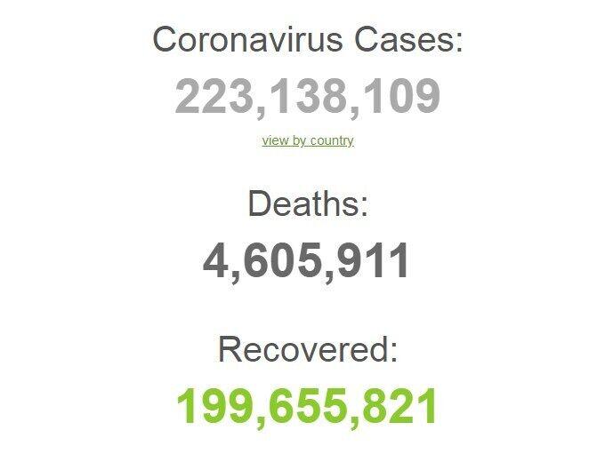 С начала пандемии заболели 223 млн человек.
