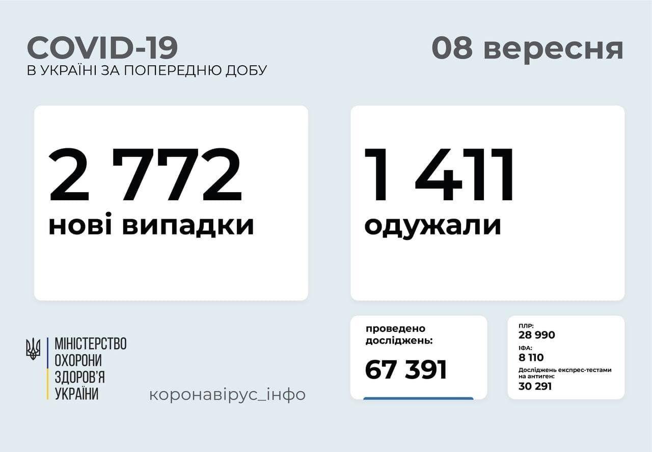 За добу захворіло 2772 людини.
