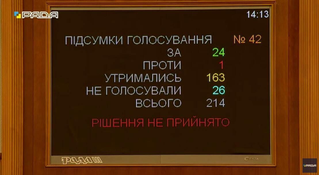 Голосування за звернення до Конгресу США