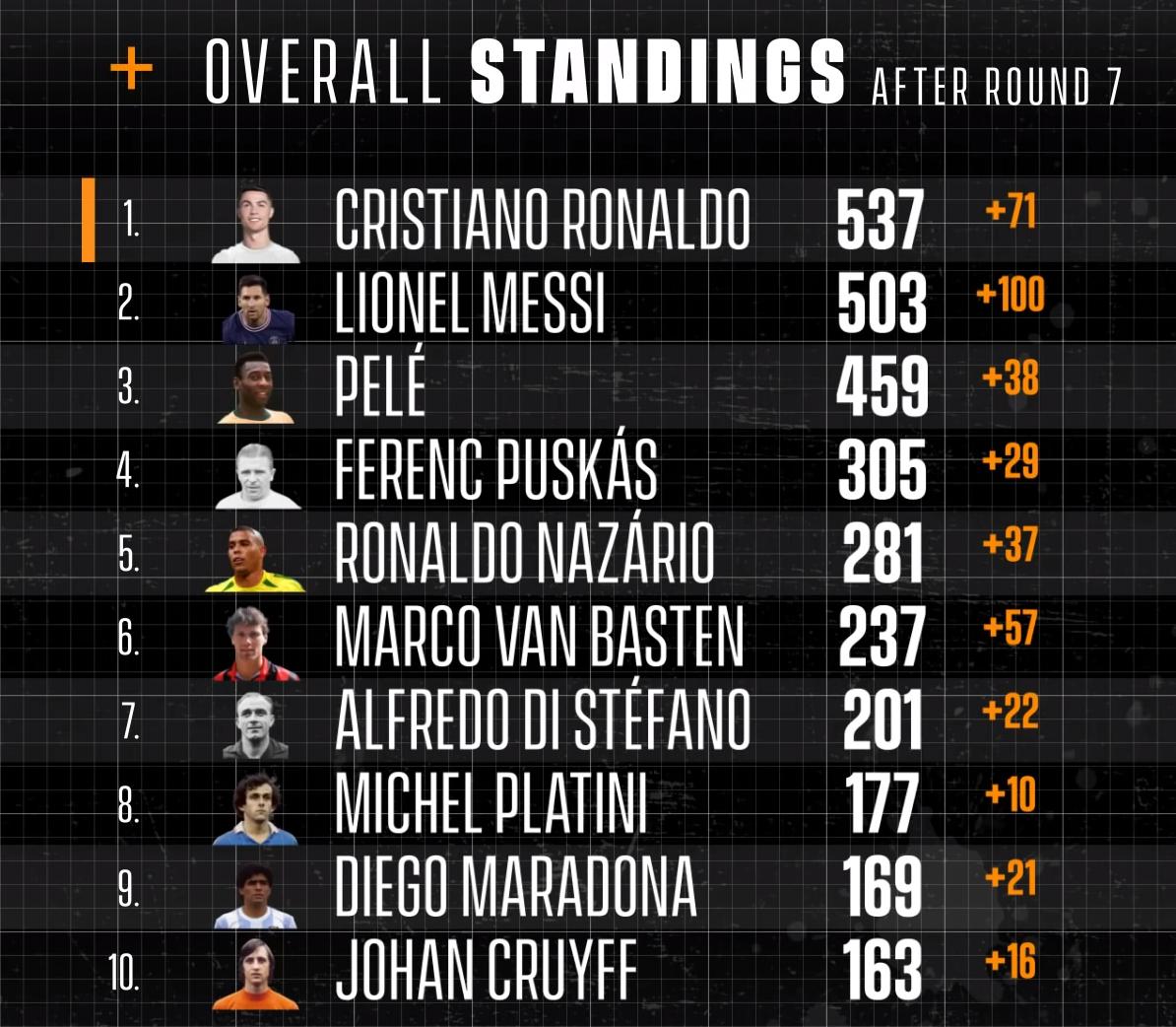 Роналду набрал 537 очков из 700