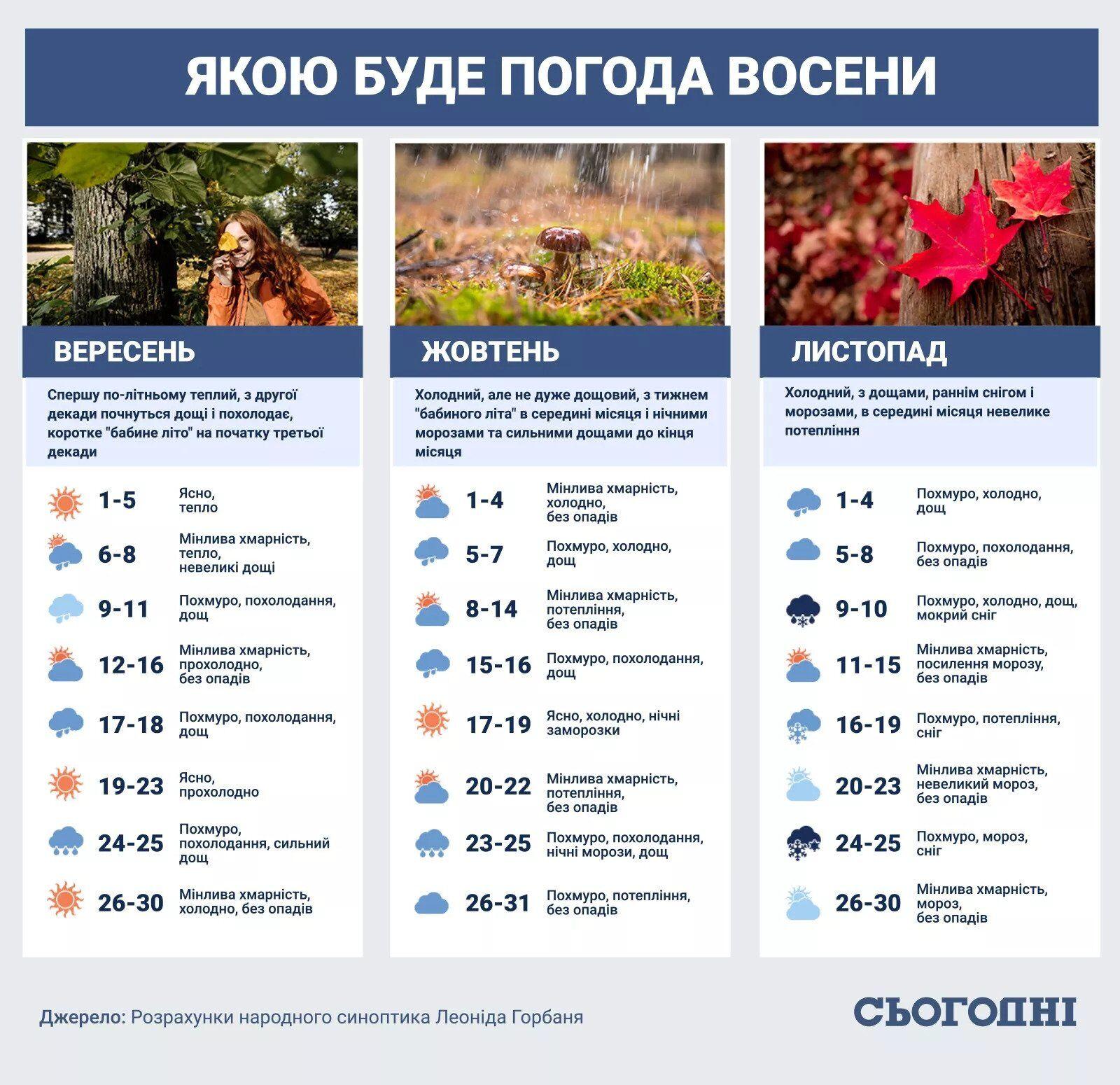 Розрахунки щодо погоди в Україні від народного синоптика Леоніда Горбаня