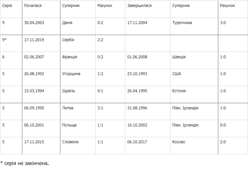 Україна пропускає в дев'яти виїзних матчах поспіль