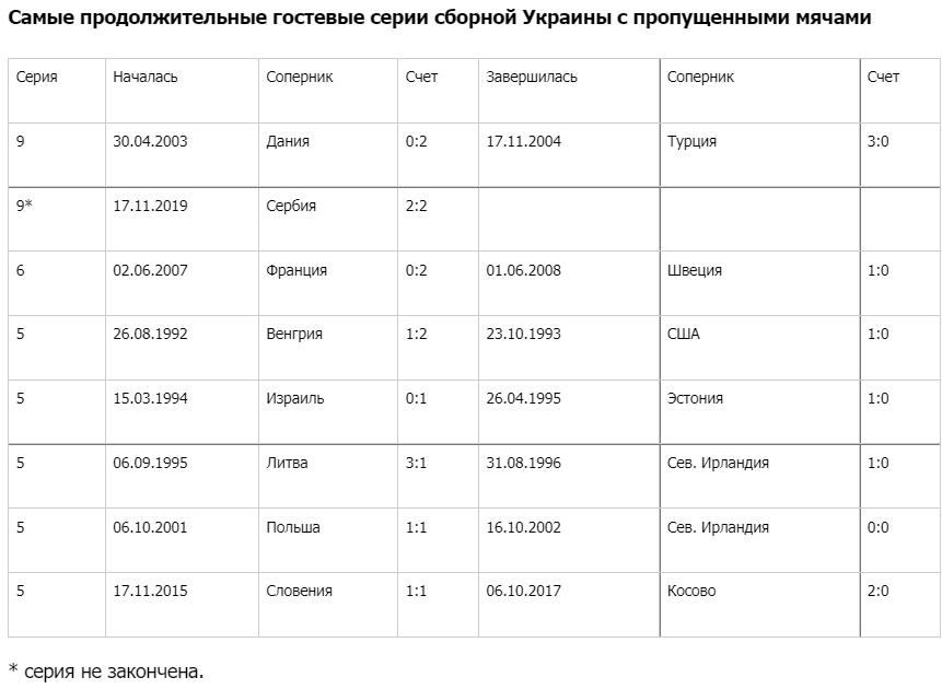 Украина пропускает в девяти выездных матчах кряду