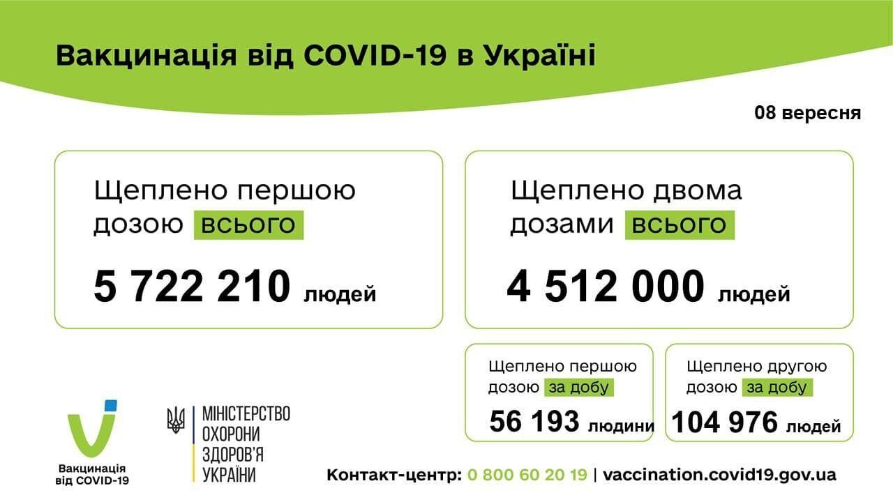 Количество проведенных прививок от COVID-19 в Украине