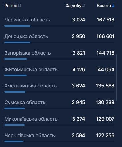 Вакцинация от COVID-19 в Украине