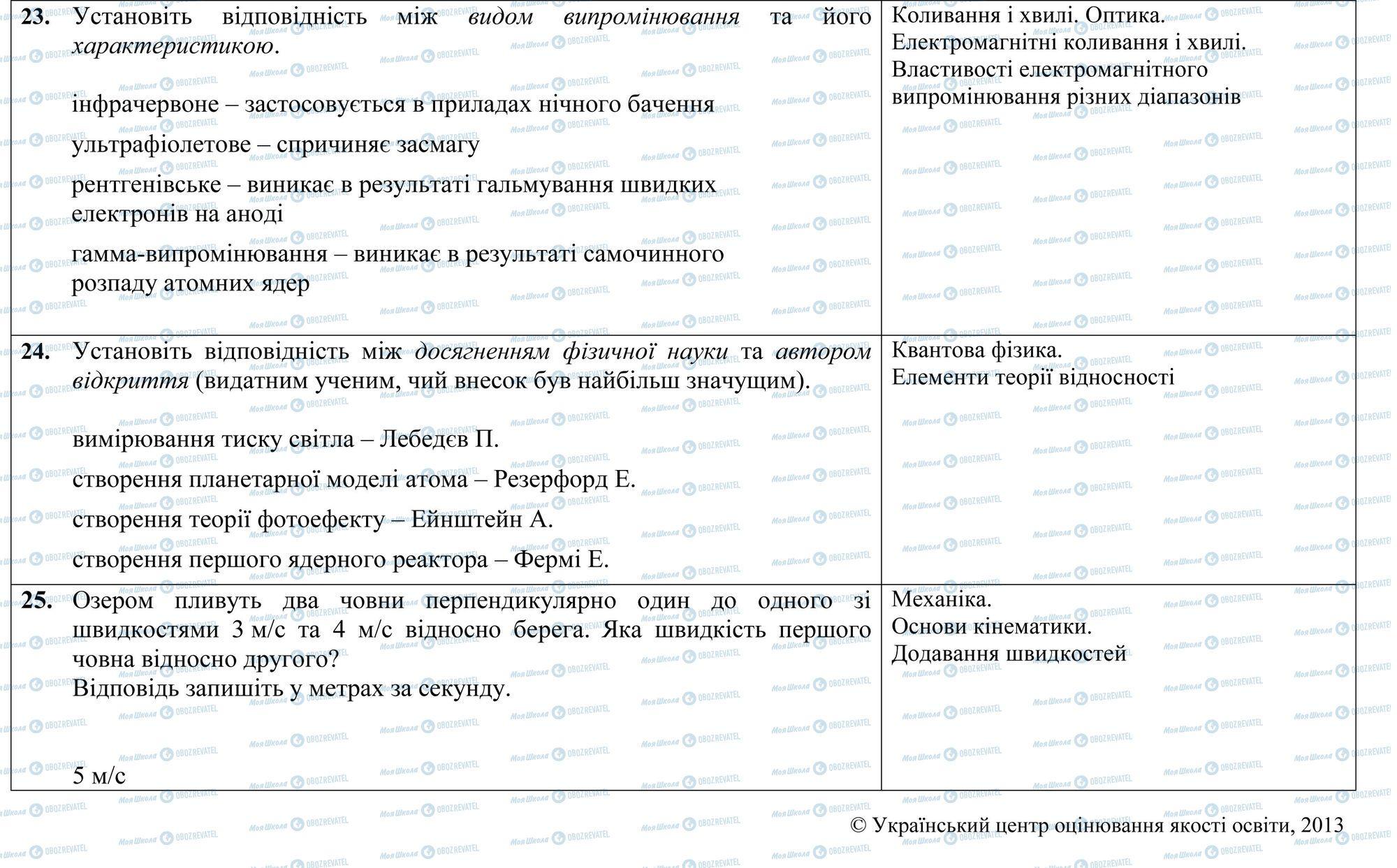 ЗНО Физика 11 класс страница 23-25