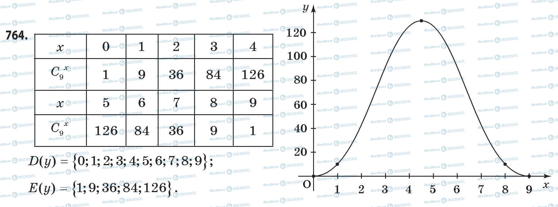 ГДЗ Математика 11 класс страница 764
