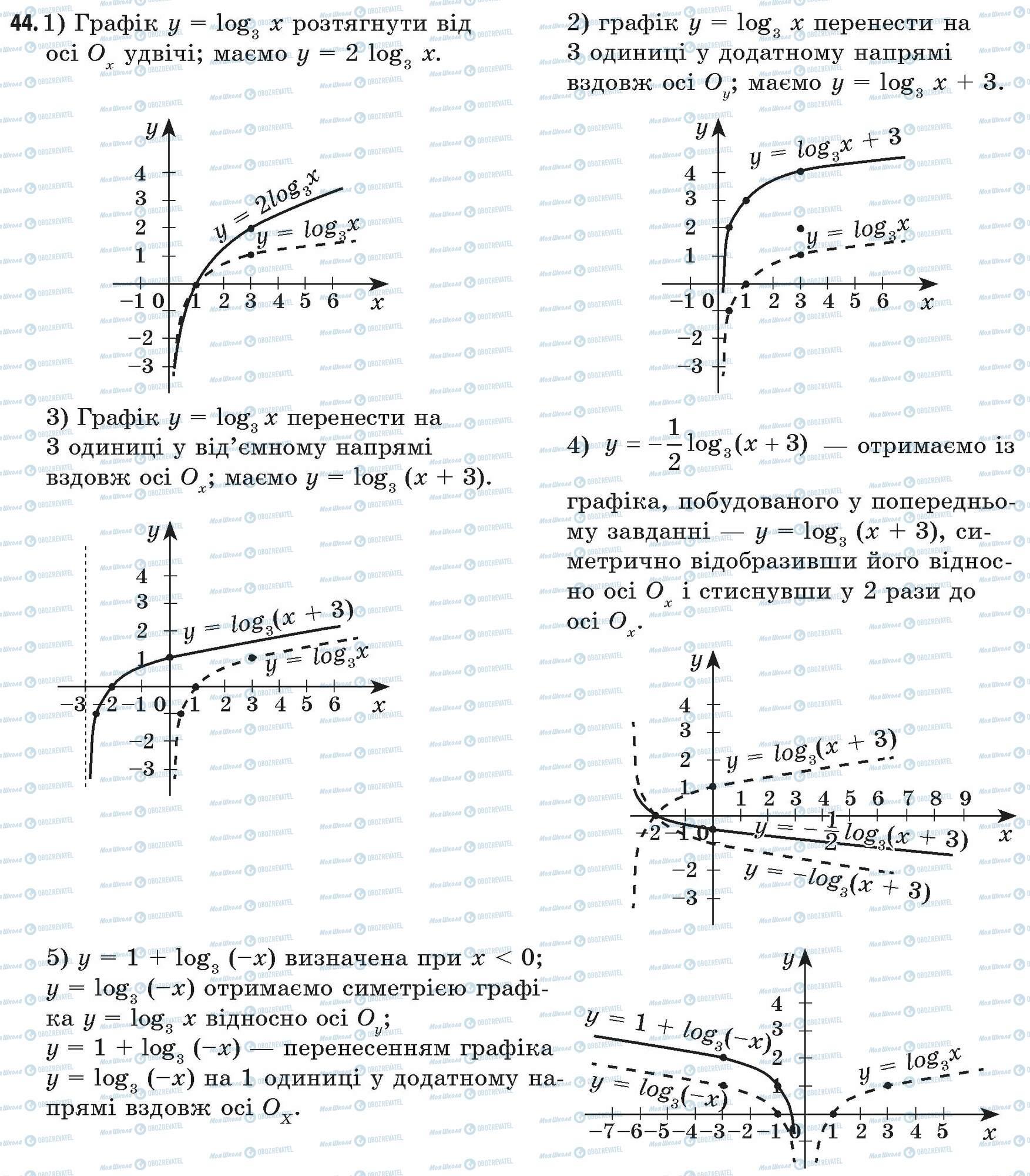 ГДЗ Математика 11 класс страница 44