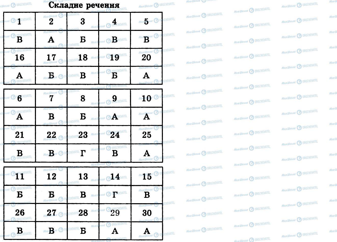 ГДЗ Українська мова 9 клас сторінка Складне речення