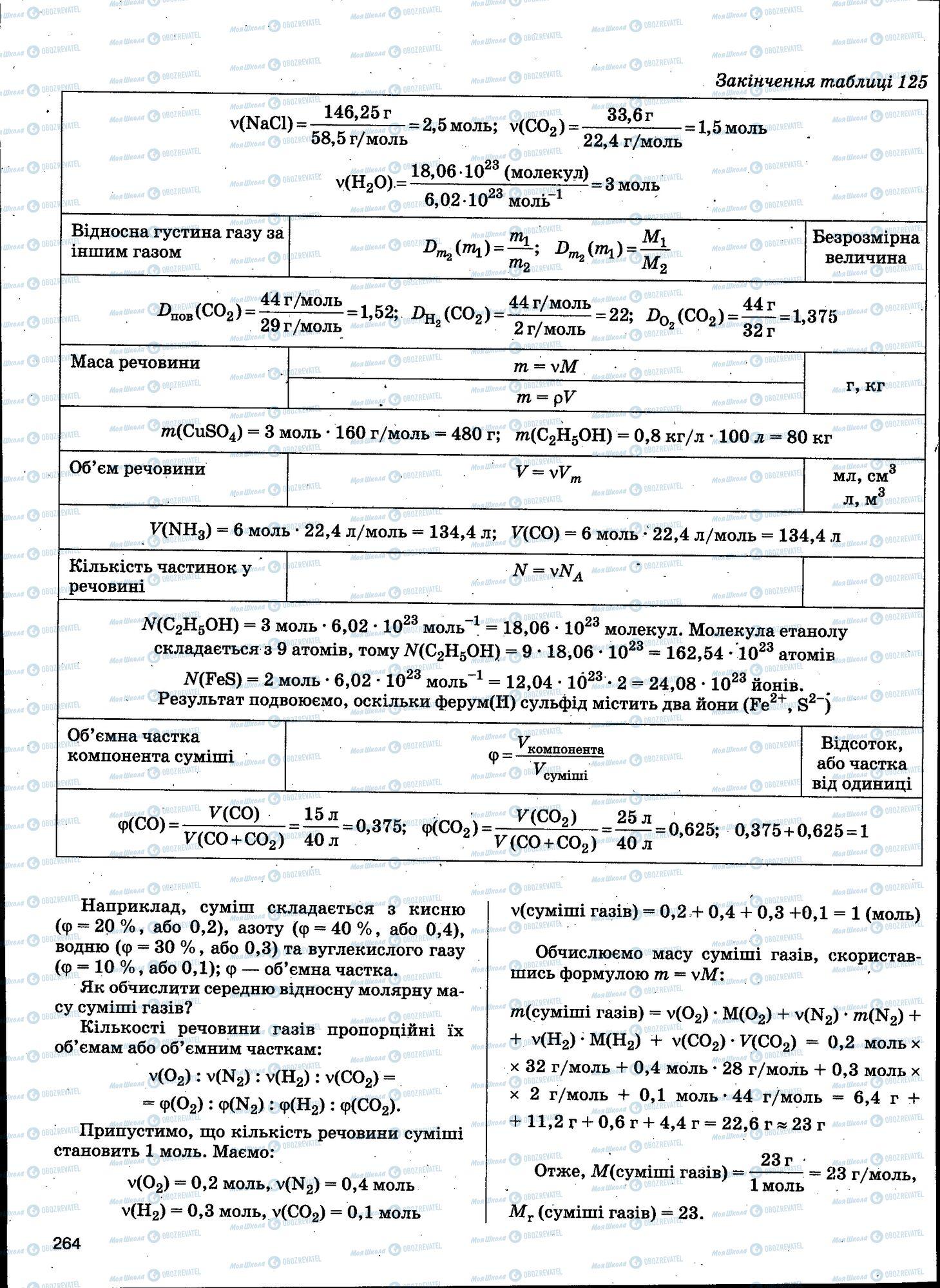 ЗНО Хімія 11 клас сторінка 264