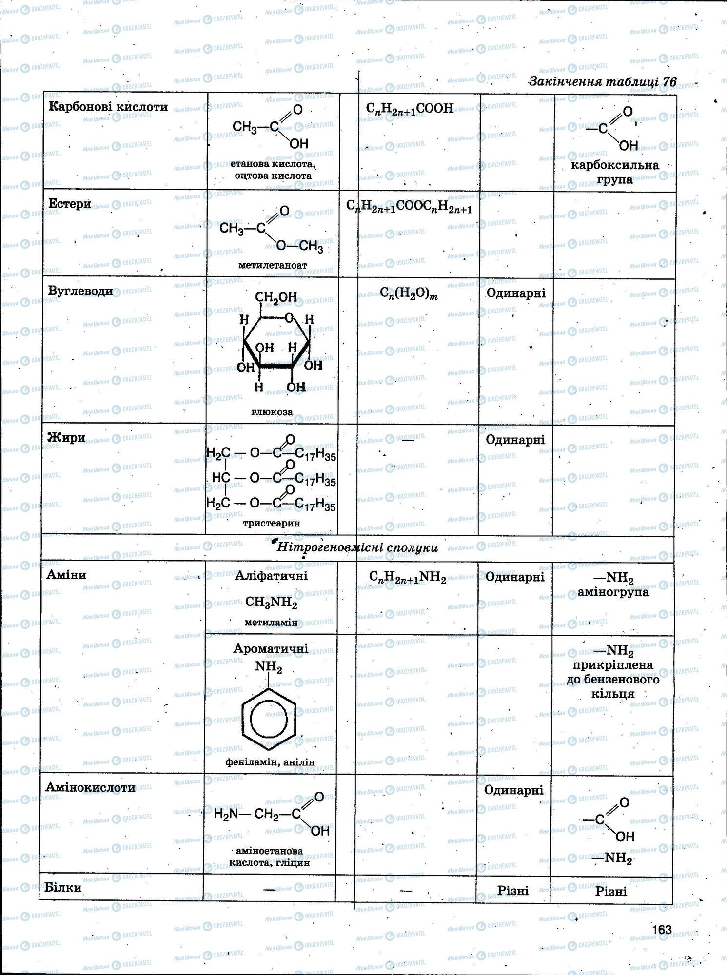 ЗНО Химия 11 класс страница 163