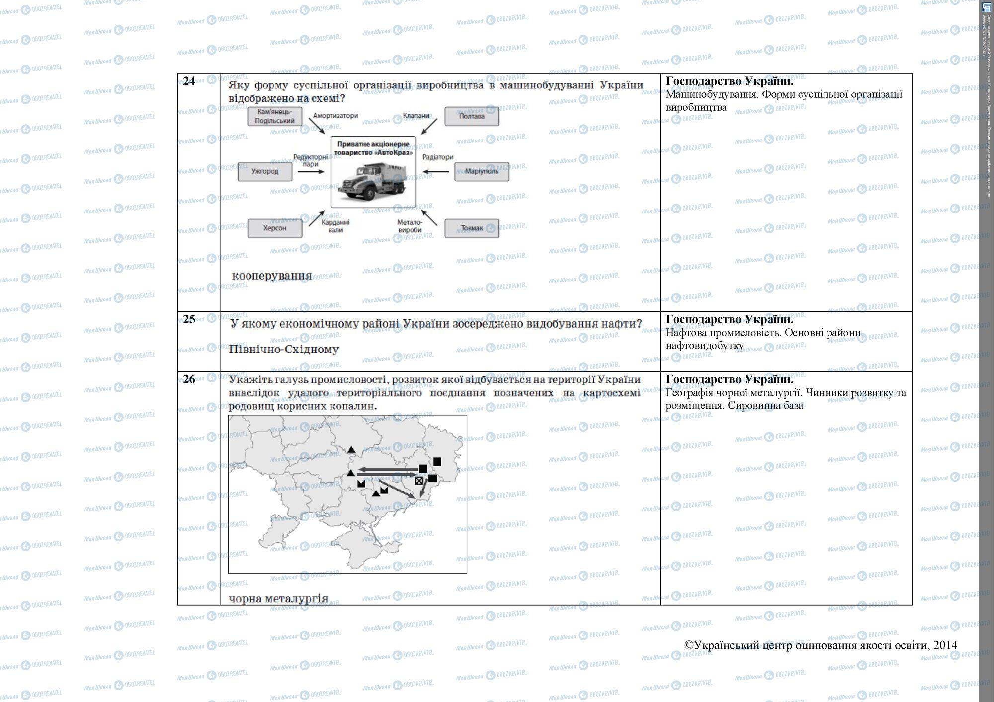 ЗНО География 11 класс страница 6