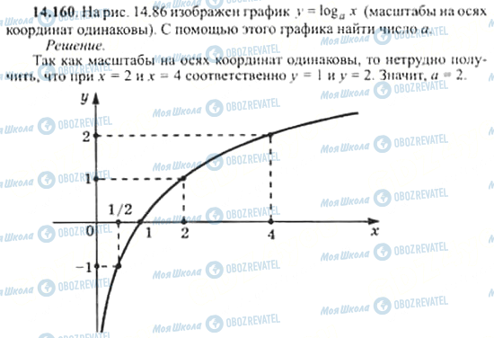 ГДЗ Алгебра 11 класс страница 14.160