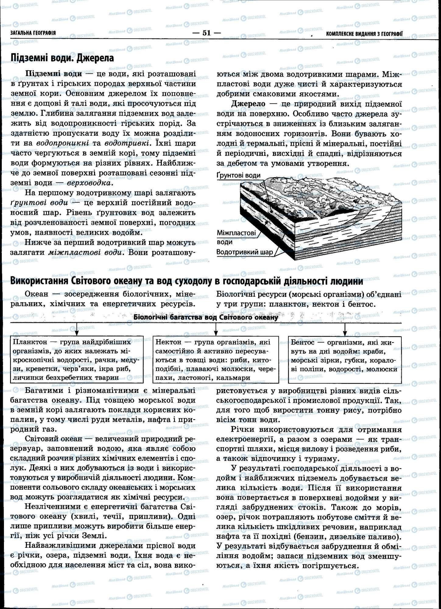 ЗНО Географія 11 клас сторінка 051