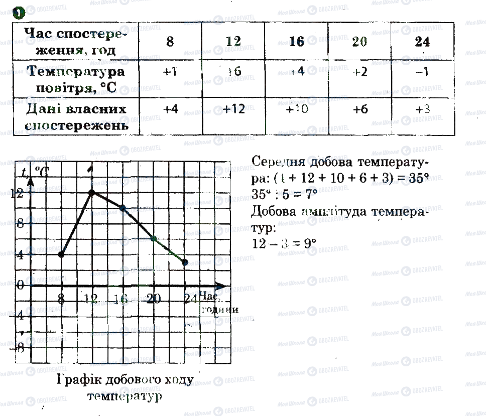 ГДЗ География 6 класс страница 1