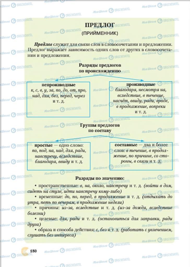 Підручники Російська мова 7 клас сторінка  180