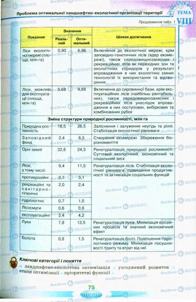 Підручники Екологія 11 клас сторінка 75