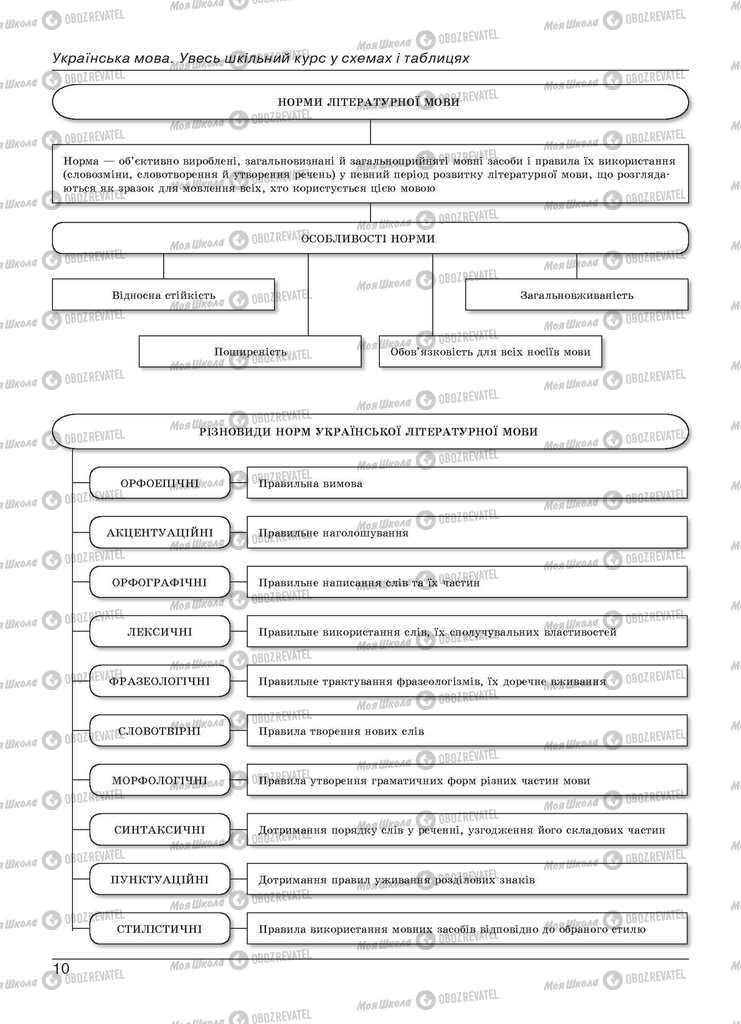Учебники Укр мова 11 класс страница  10