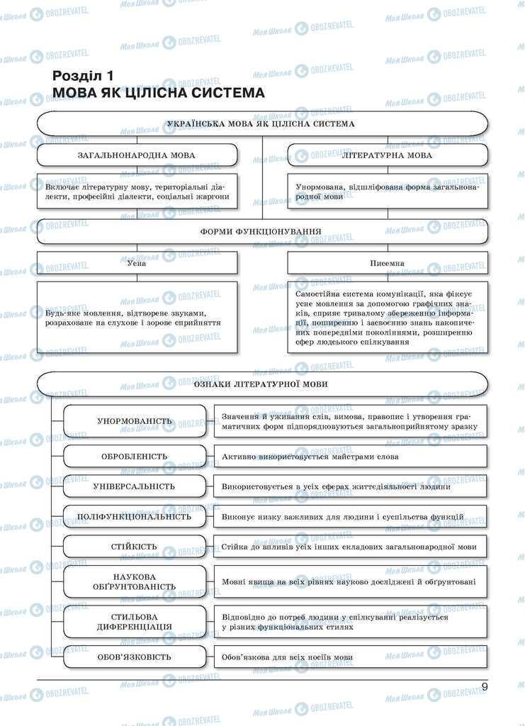 Учебники Укр мова 11 класс страница 9