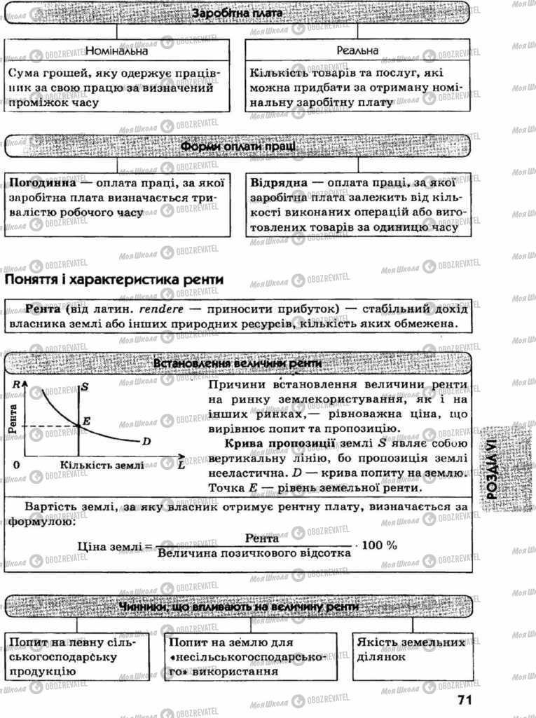 Учебники Экономика 11 класс страница  71