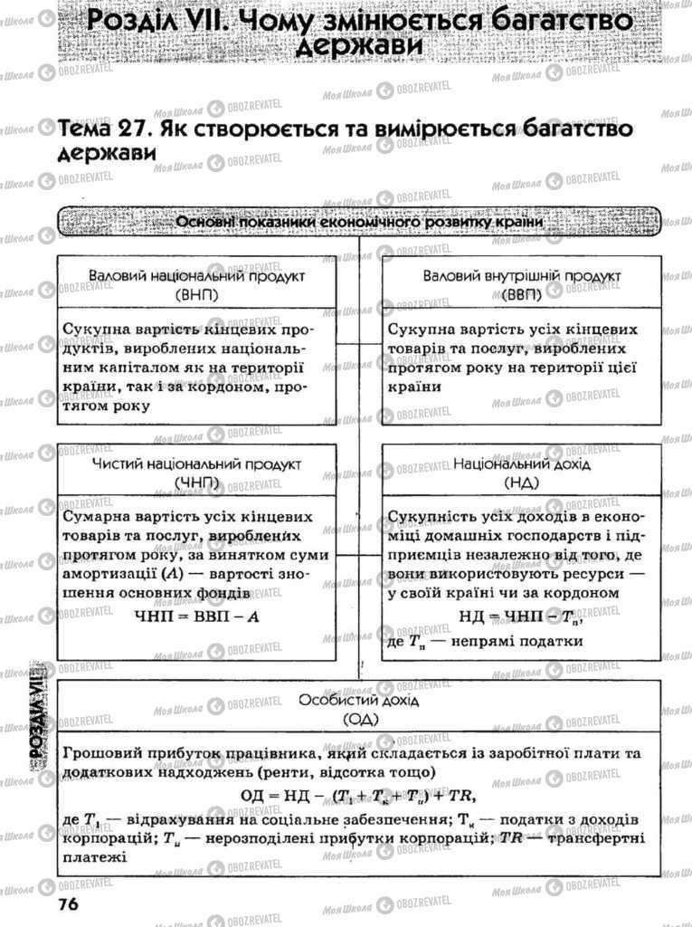Підручники Економіка 11 клас сторінка  76