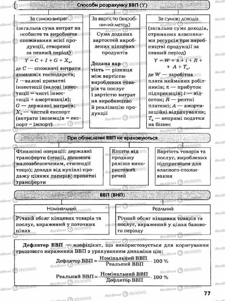 Підручники Економіка 11 клас сторінка  77