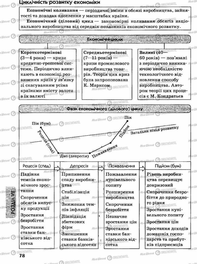 Підручники Економіка 11 клас сторінка 78
