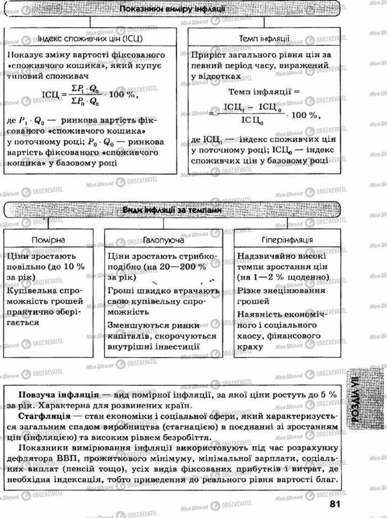 Підручники Економіка 11 клас сторінка 81