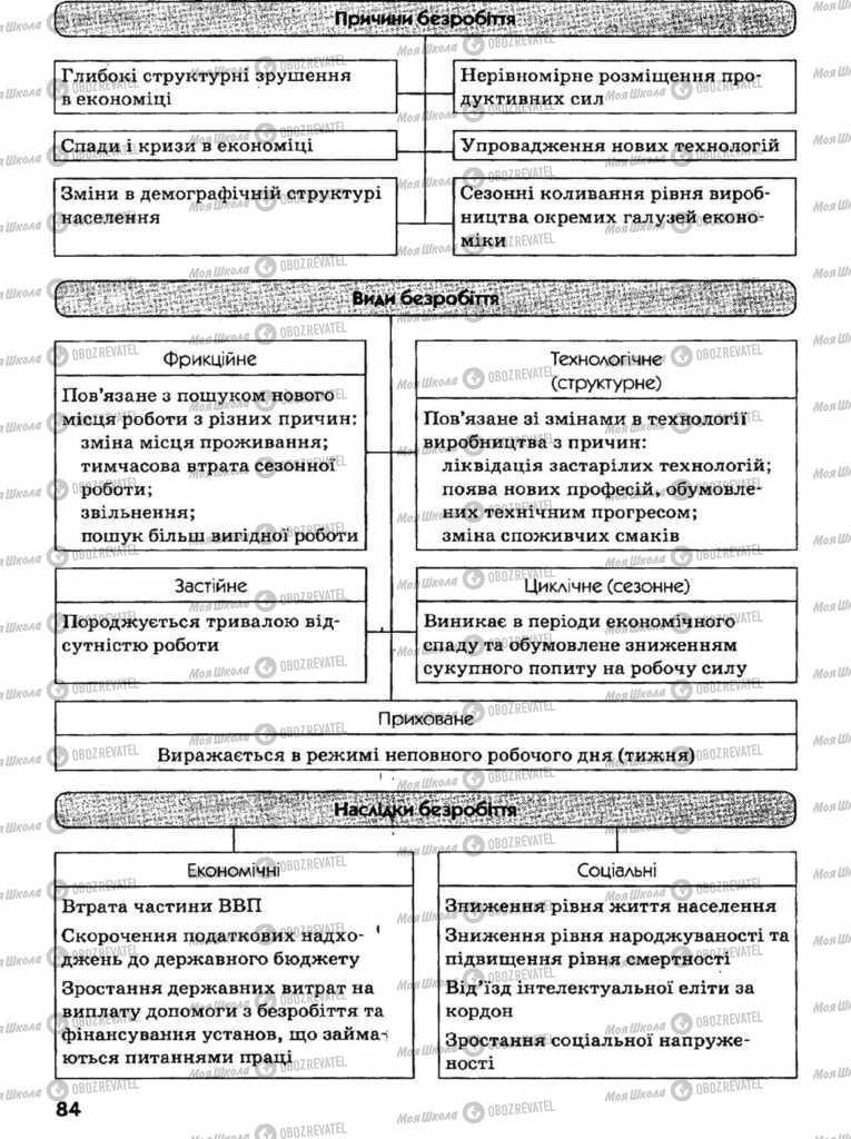 Підручники Економіка 11 клас сторінка 84