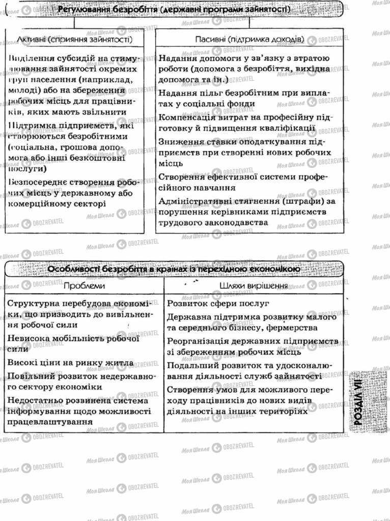Підручники Економіка 11 клас сторінка 85