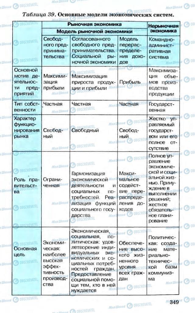 Підручники Економіка 10 клас сторінка 349