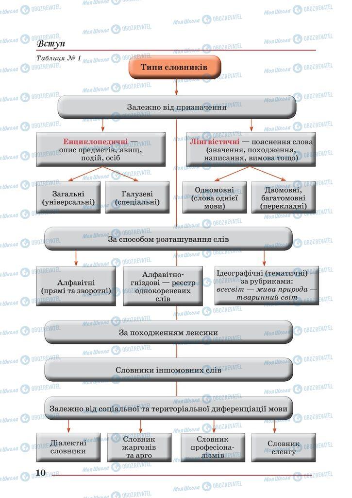 Учебники Укр мова 10 класс страница 10
