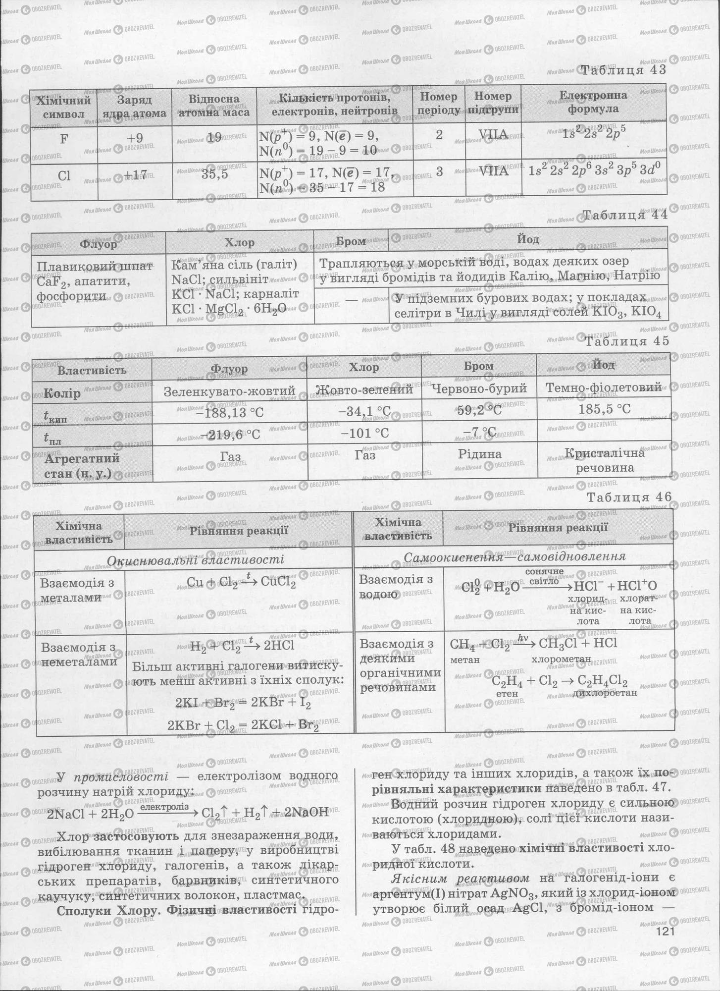 ЗНО Химия 11 класс страница  121