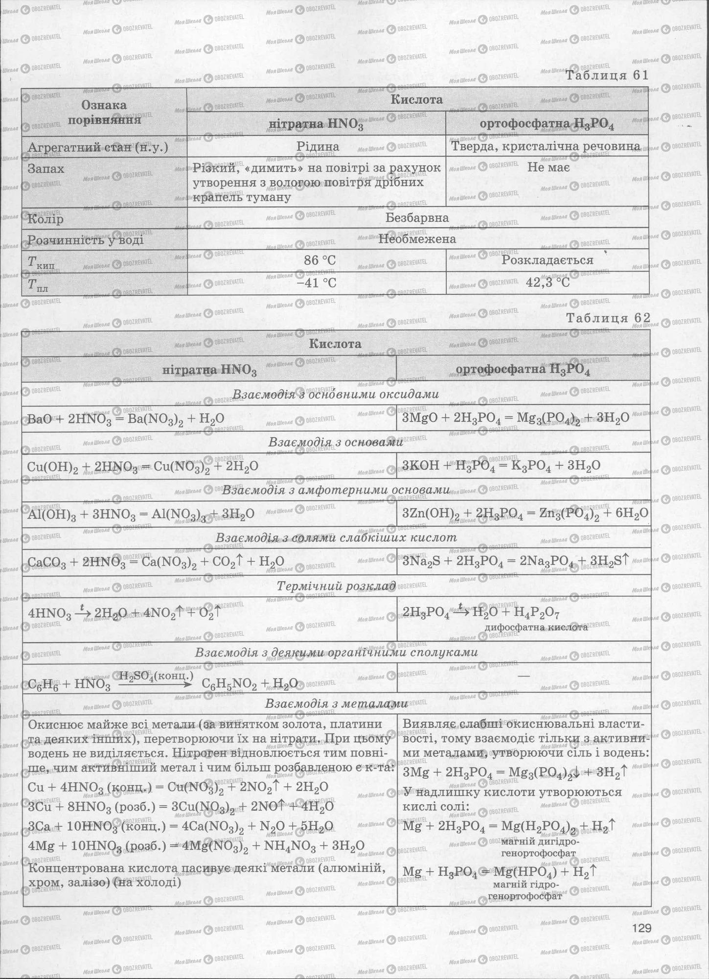 ЗНО Химия 11 класс страница  129