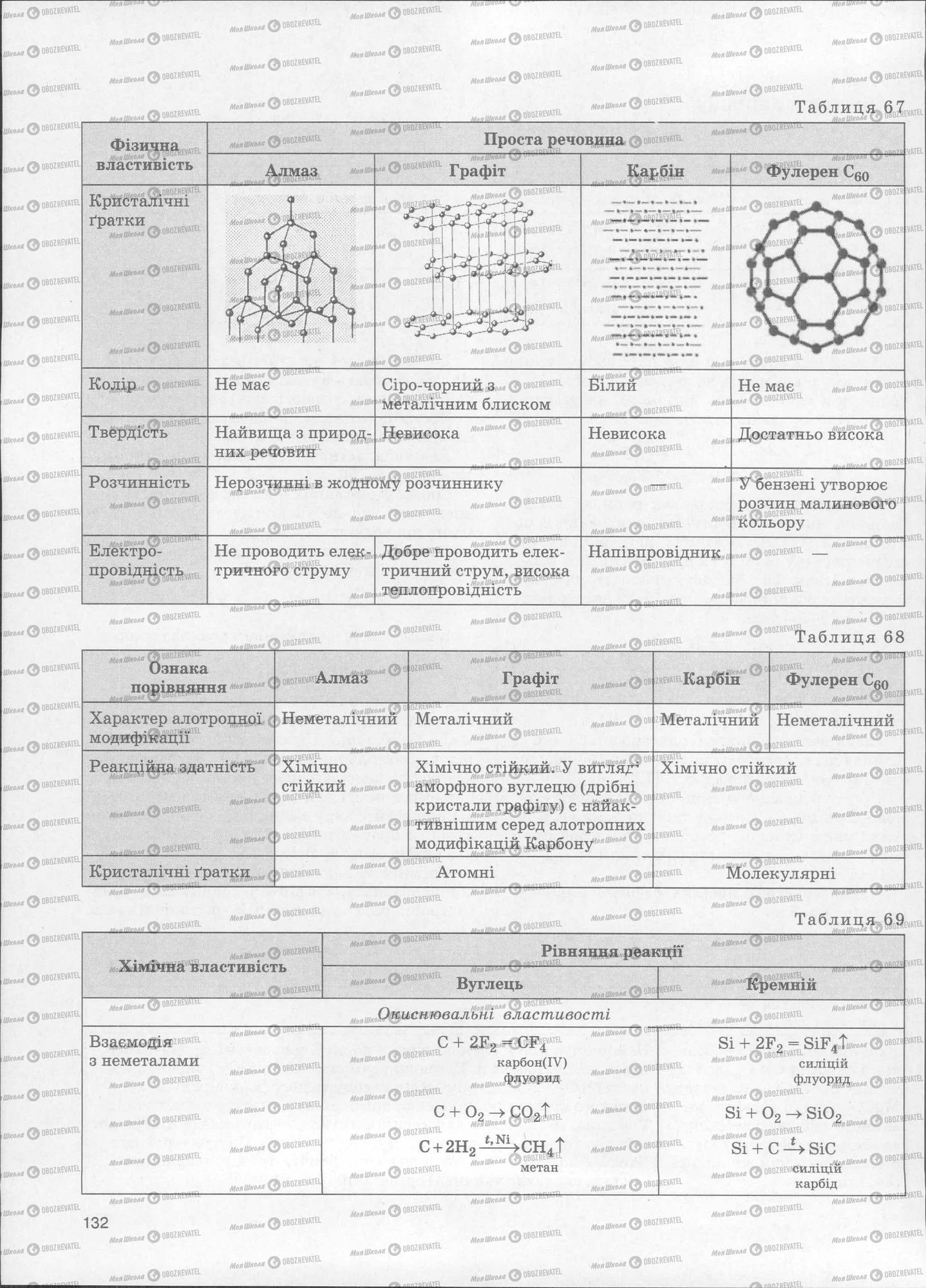 ЗНО Хімія 11 клас сторінка  132