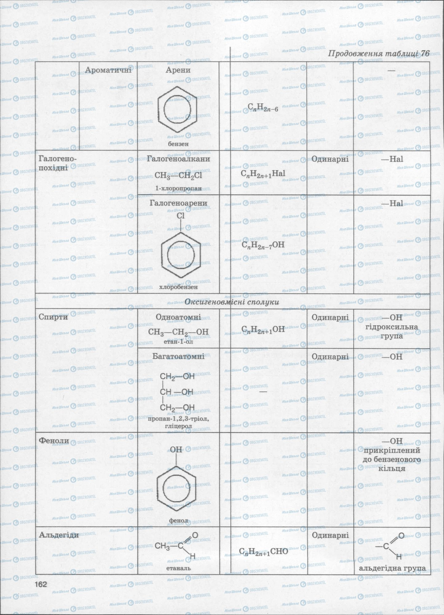 ЗНО Химия 11 класс страница  162
