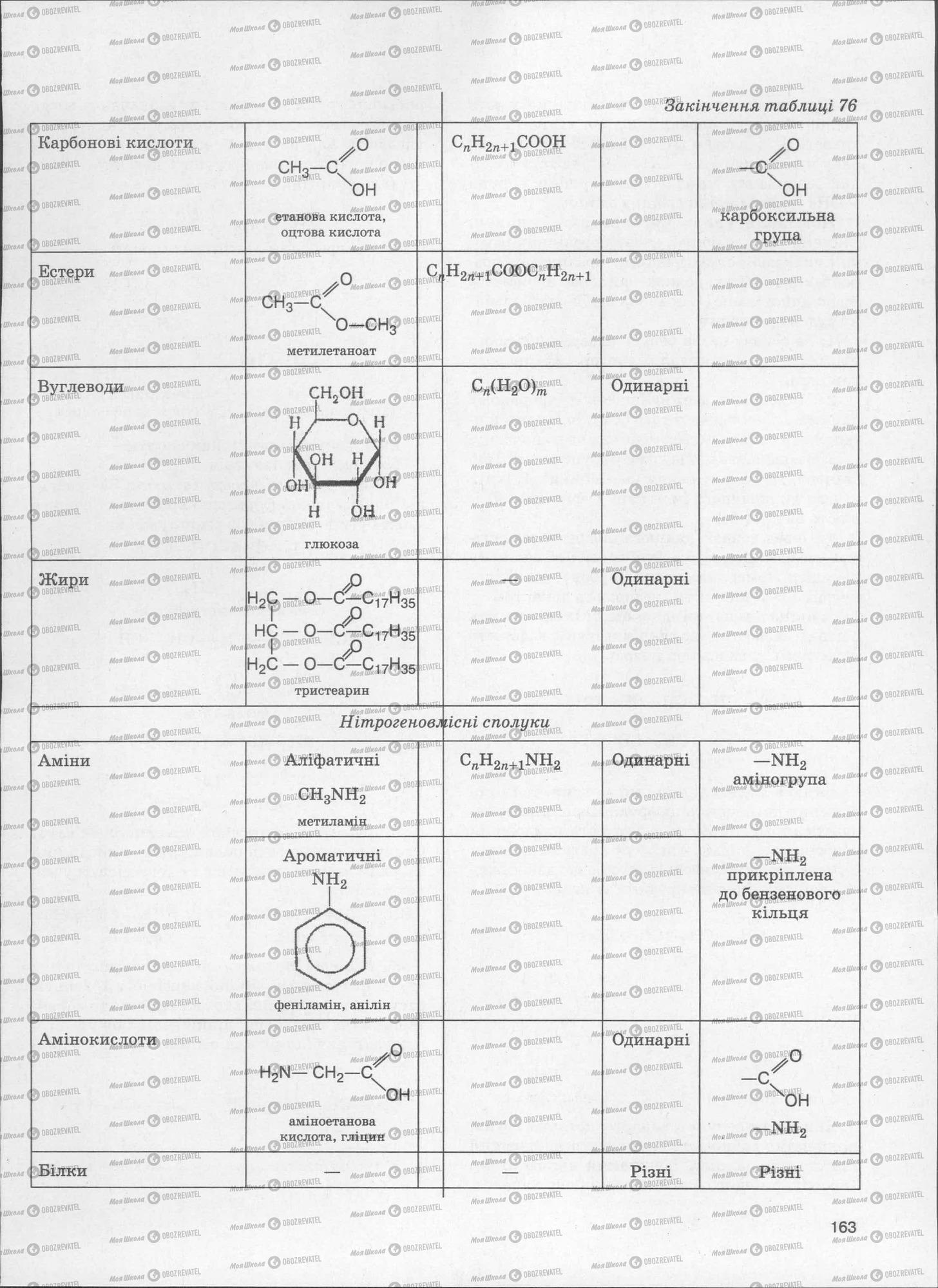 ЗНО Хімія 11 клас сторінка  163