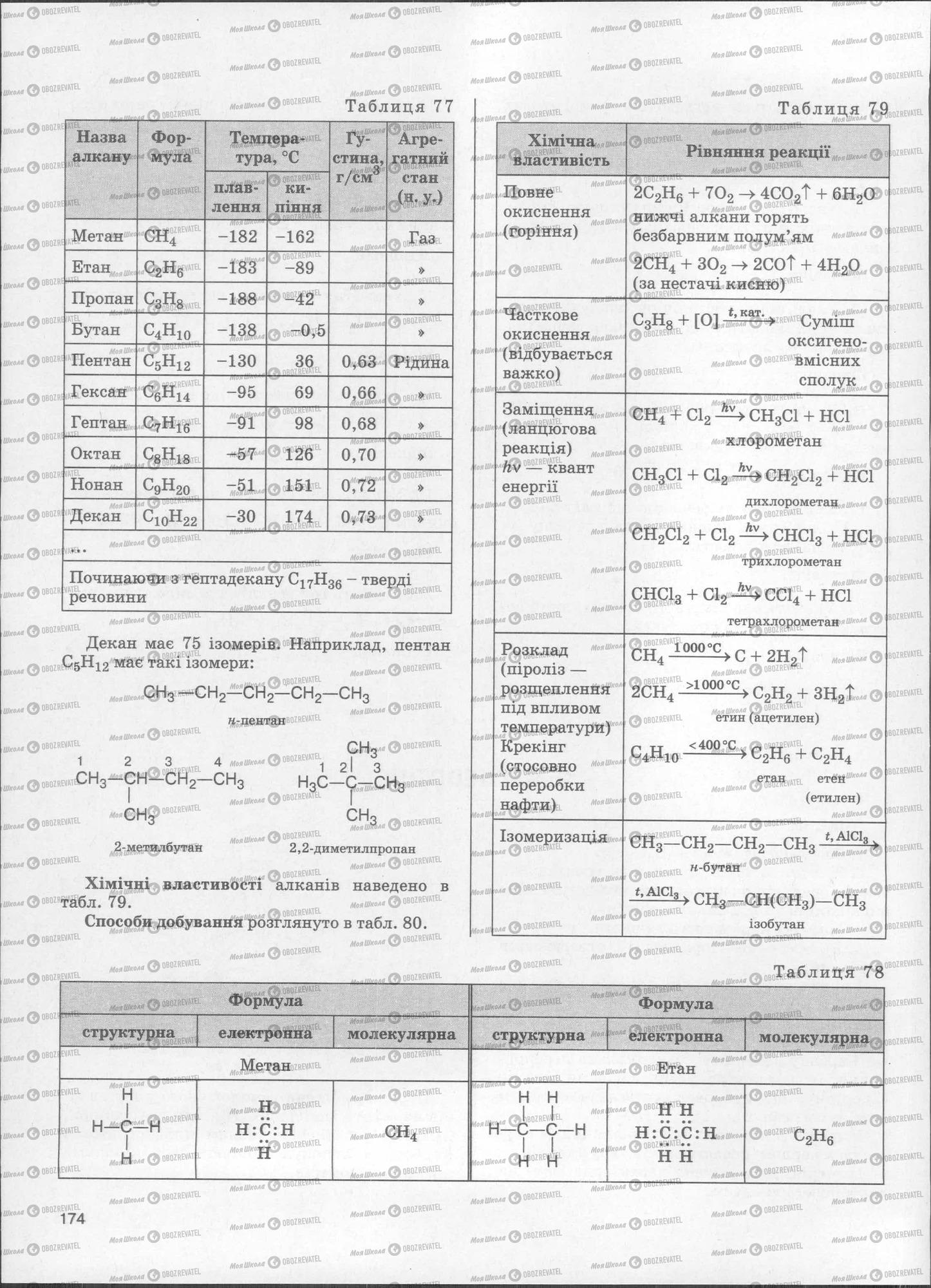 ЗНО Хімія 11 клас сторінка  174