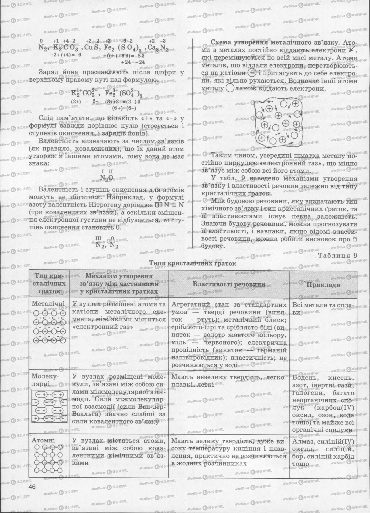 ЗНО Хімія 11 клас сторінка  46