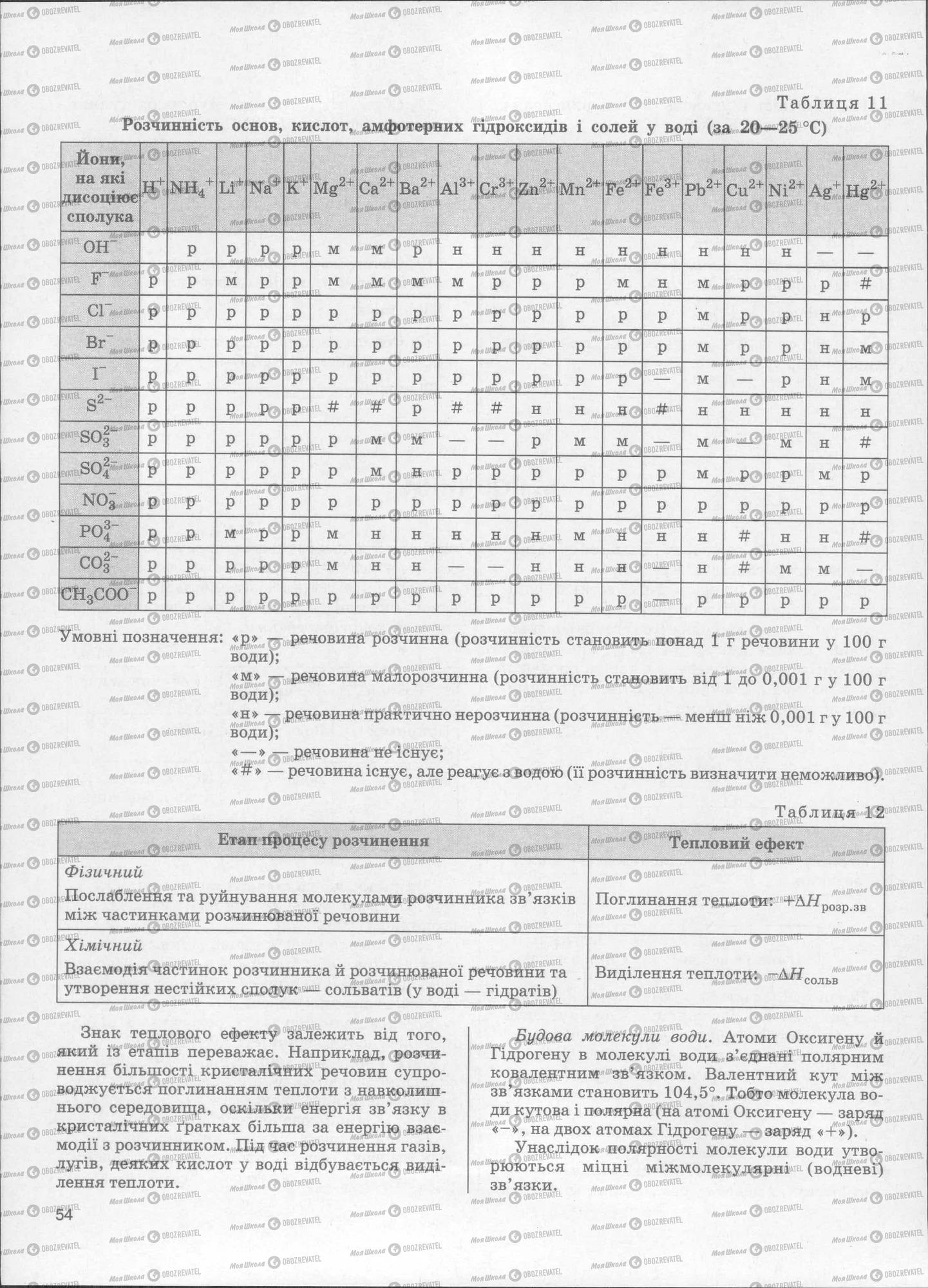 ЗНО Хімія 11 клас сторінка  53