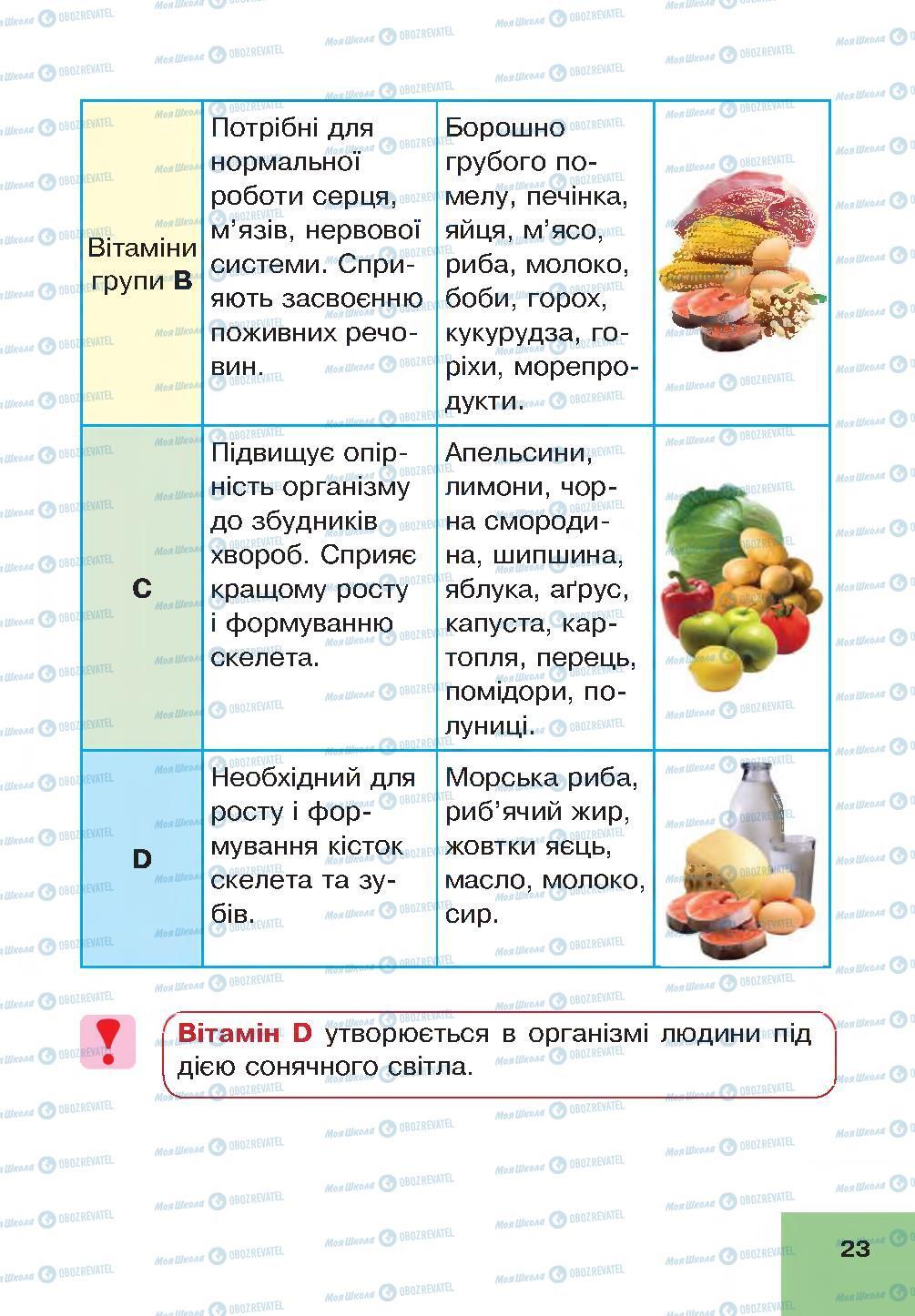 Учебники Основы здоровья 4 класс страница 23