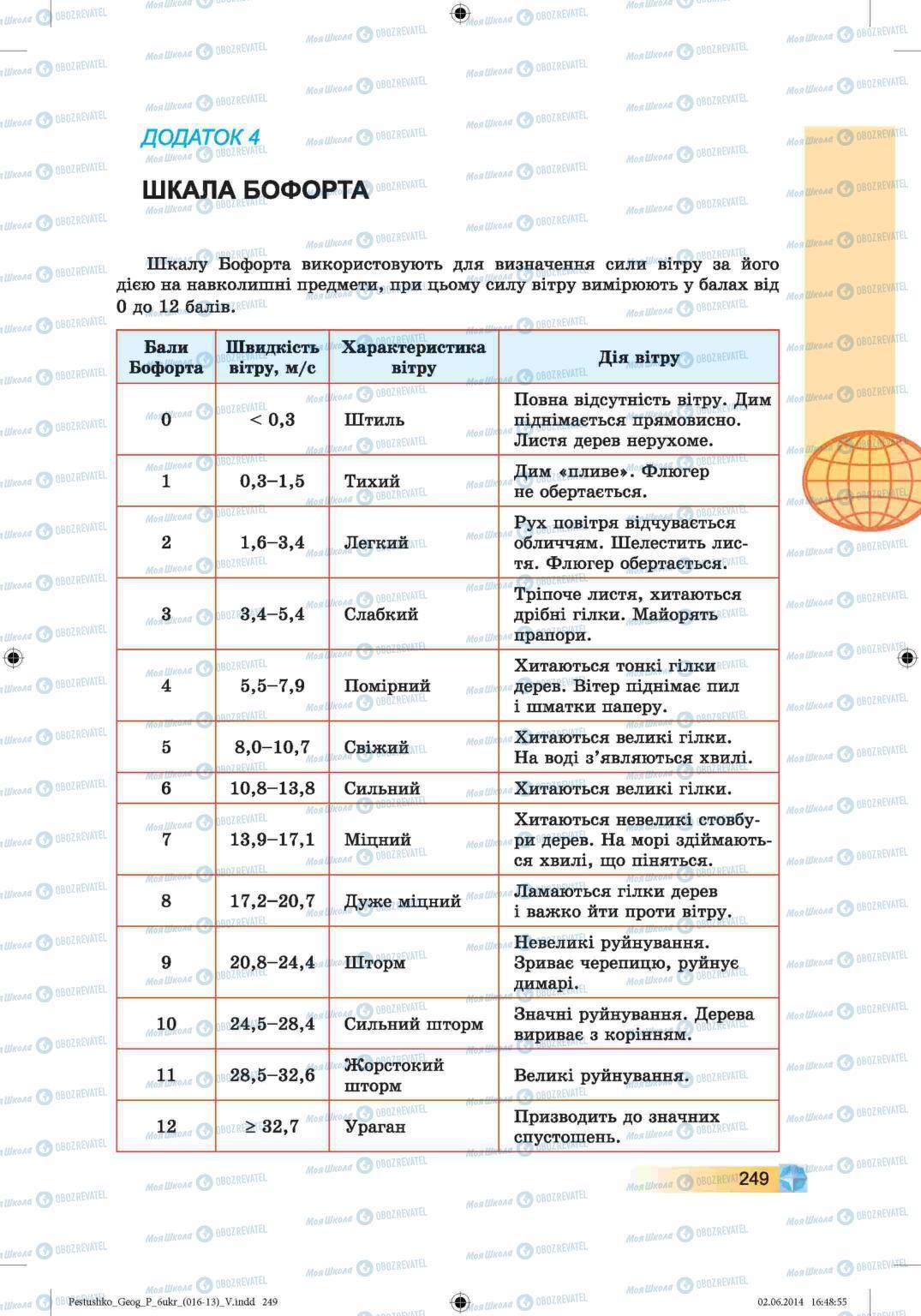 Учебники География 6 класс страница 249