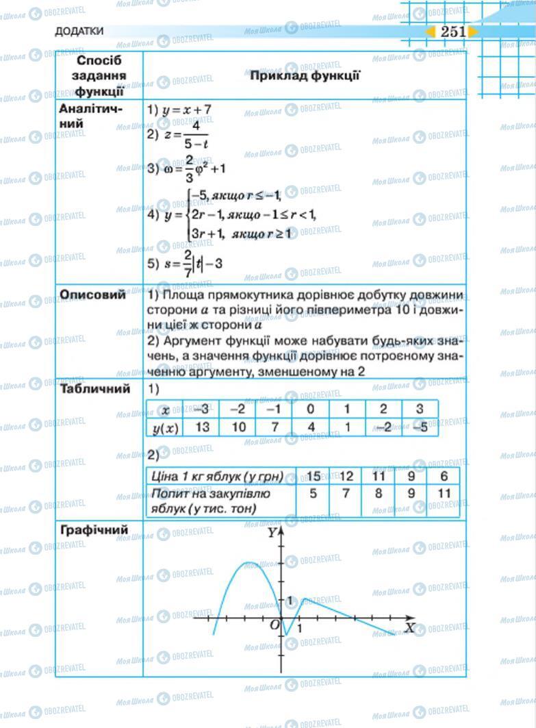 Учебники Алгебра 7 класс страница 251