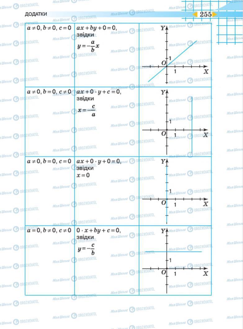 Учебники Алгебра 7 класс страница 255