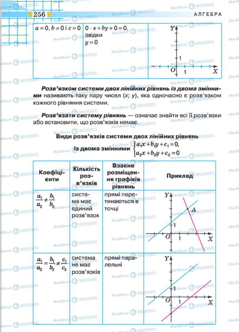 Учебники Алгебра 7 класс страница 256