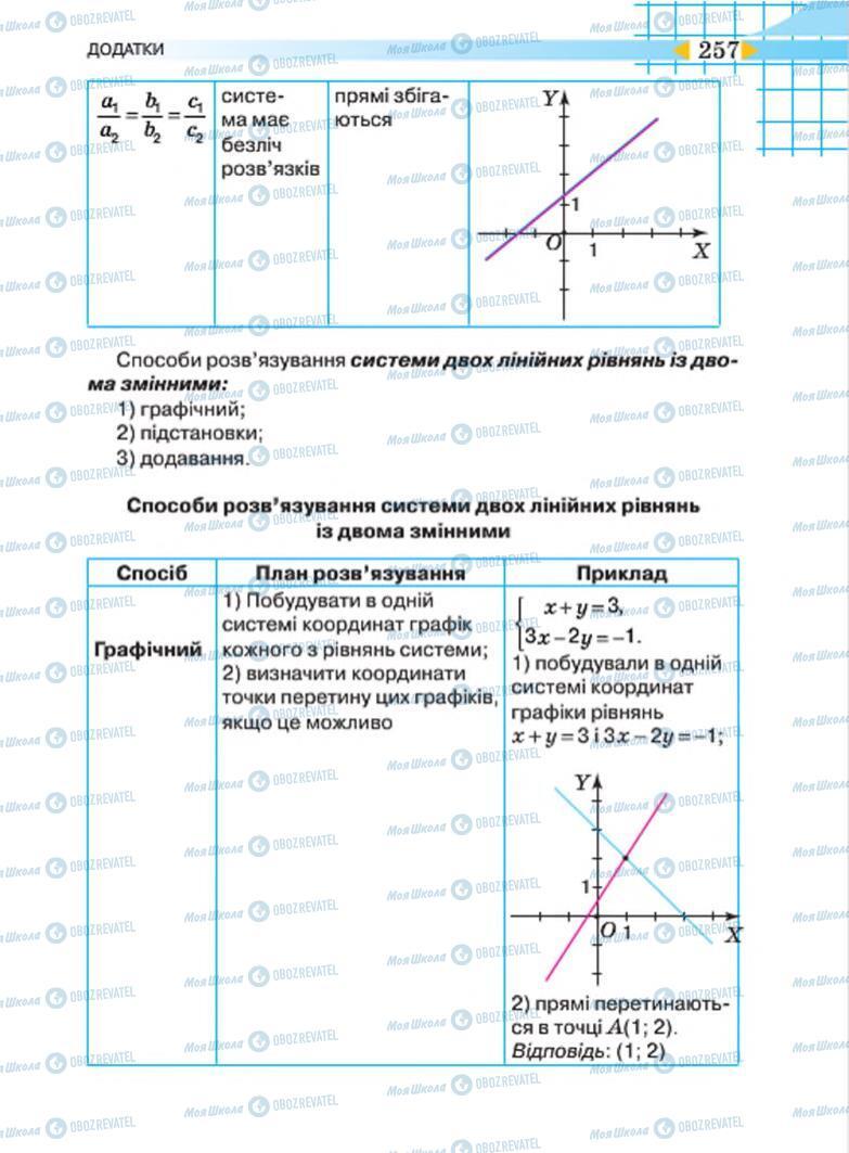 Учебники Алгебра 7 класс страница 257