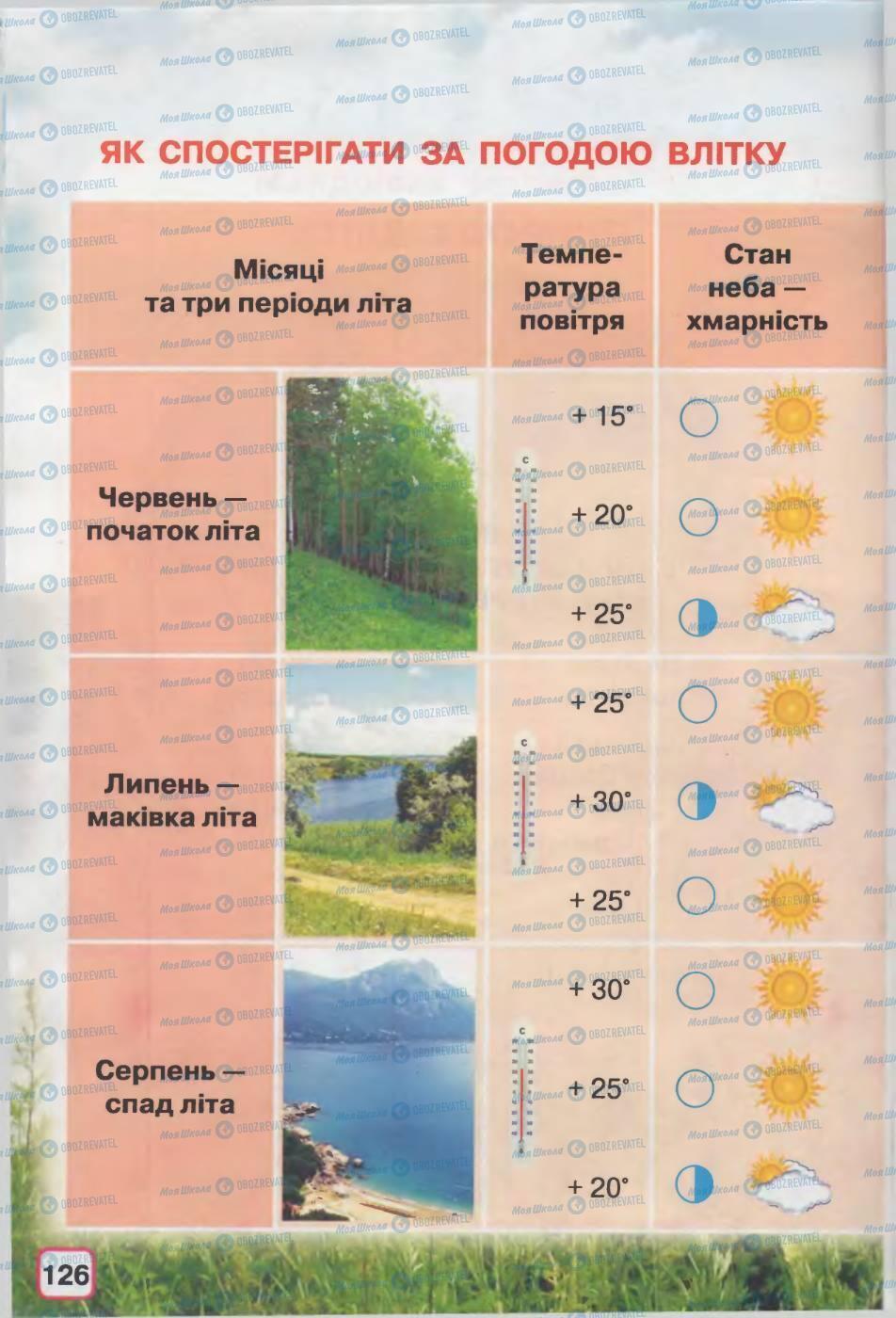 Підручники Природознавство 2 клас сторінка 126