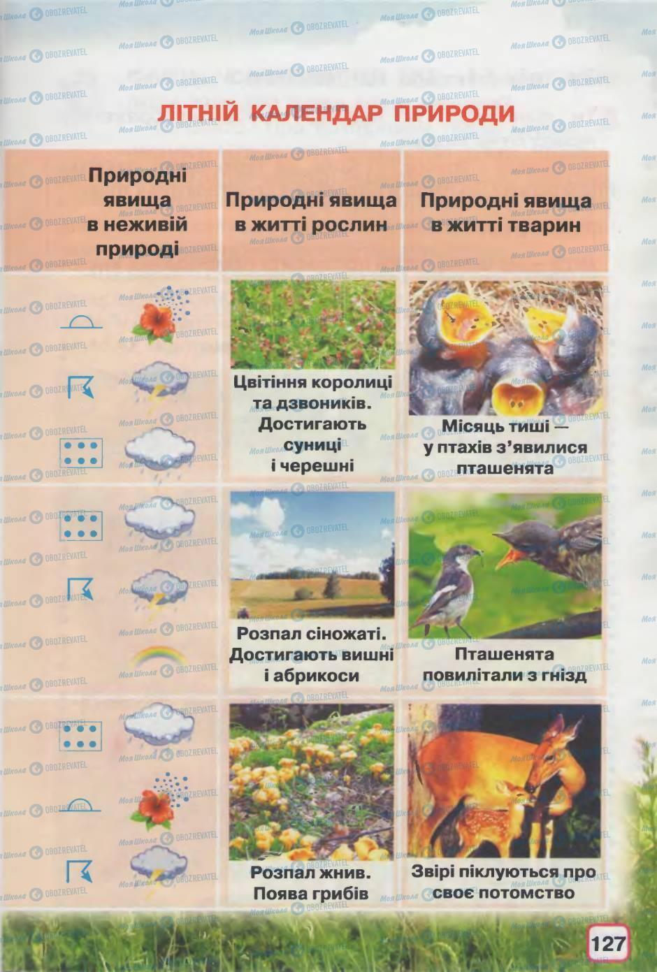 Підручники Природознавство 2 клас сторінка 127